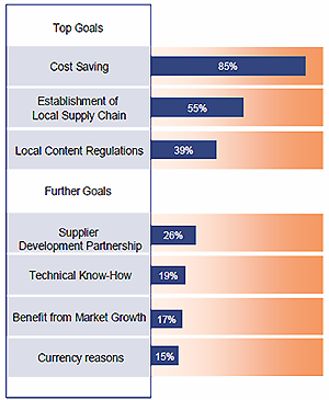 Top Goals and Further Goals of Global Sourcing