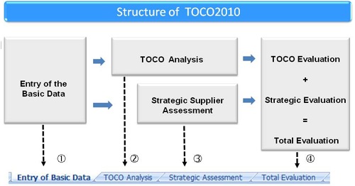 Structure of TOCO 2010