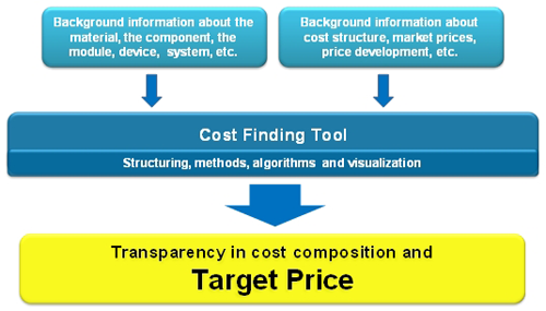 Cost and Price Finding Tool